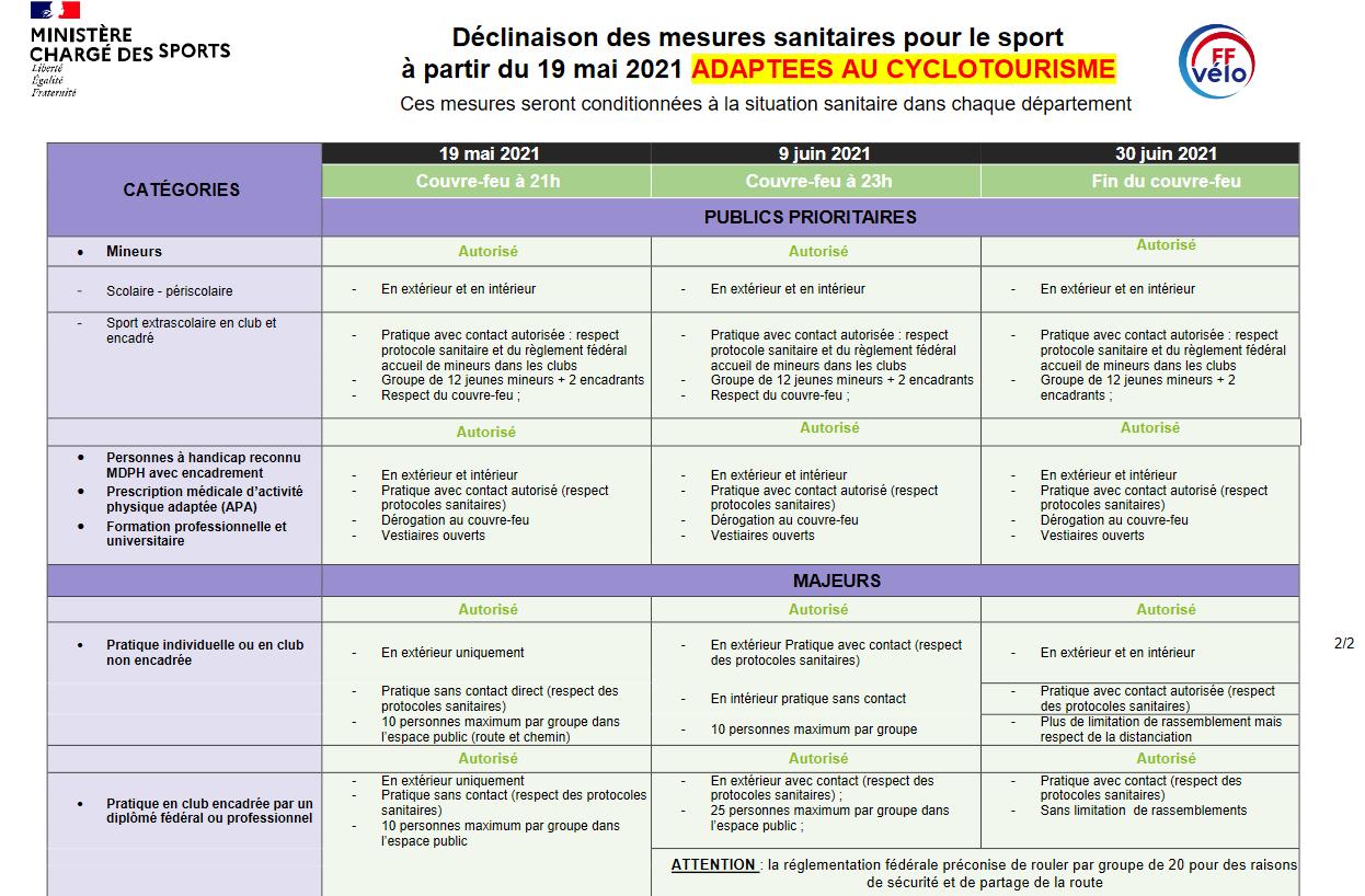Mesures sanitaires pour le sport 3